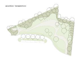 Studio-Gatti-architetto-paesaggista-Varese-Progetto-Giardino-Terapeutico-schema